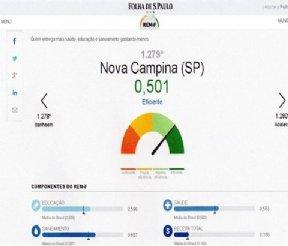 """RANKING FOLHA DE SÃO PAULO APONTA NOVA CAMPINA COMO""""EFICIENTE"""""""