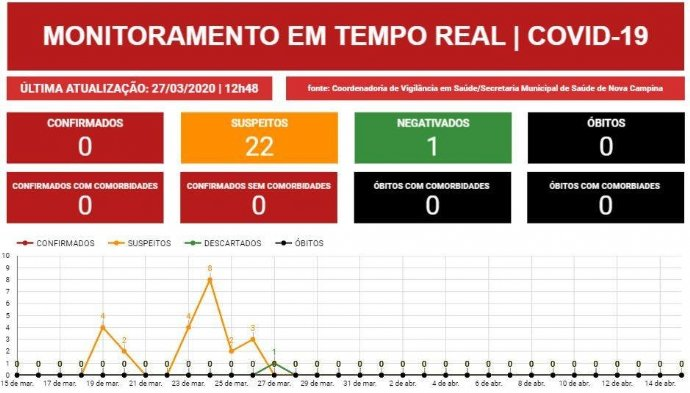 Coronavírus: Prefeitura disponibiliza dados em tempo real