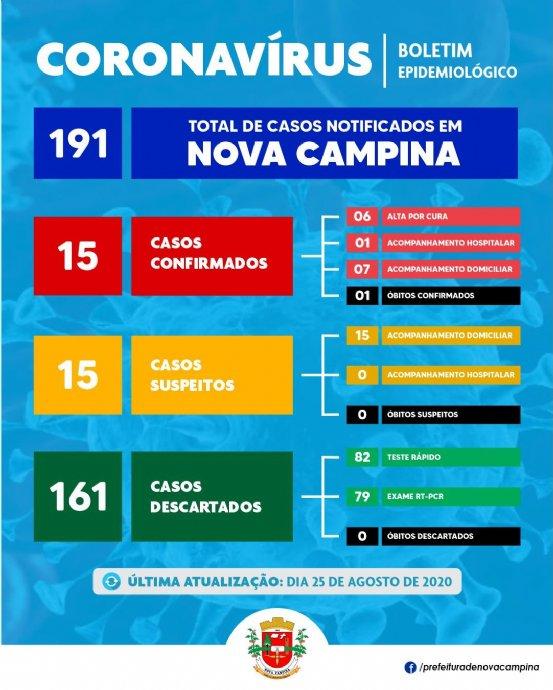 Nova Campina registra 05 (cinco) novos casos SUSPEITOS e DESCARTA mais 01 (um) caso de Covid-19