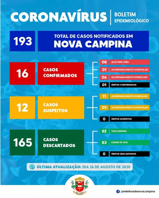 Sobe para 16 casos positivos para Coronavírus em Nova Campina, 08 já estão curados