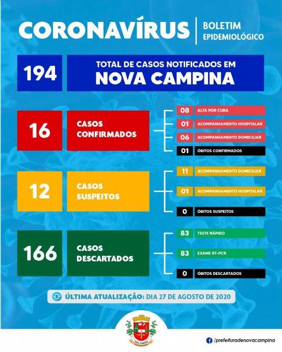 Nova Campina registra mais 01 (um) caso SUSPEITO e DESCARTA outro caso de Covid-19