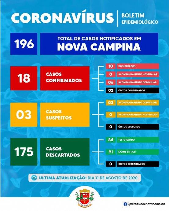 Nova Campina registra mais 02 casos CONFIRMADOS de Coronavírus