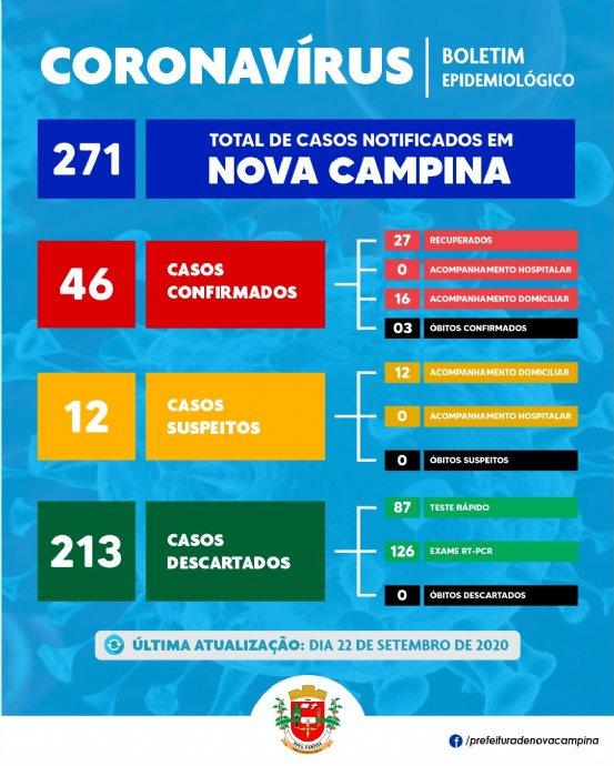 Nova Campina registra mais 02 (dois) casos CONFIRMADOS de Coronavírus