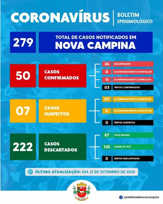 Sobe para 50 o número de casos positivos de Coronavírus em Nova Campina, 36 já estão curados