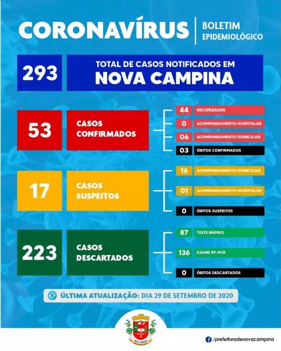 Nova Campina confirma mais 03 (três) novos casos de Coronavírus