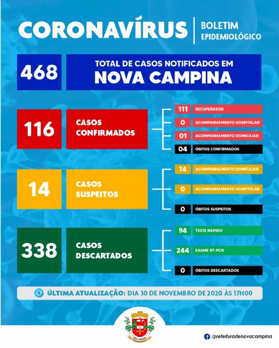 Nova Campina registra mais 04 (quatro) casos SUSPEITOS de Covid-19