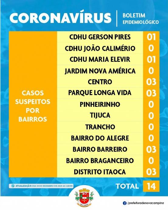 Atualização casos suspeitos por bairros