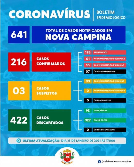 Nova Campina confirma mais 04 (quatro) casos de Coronavírus