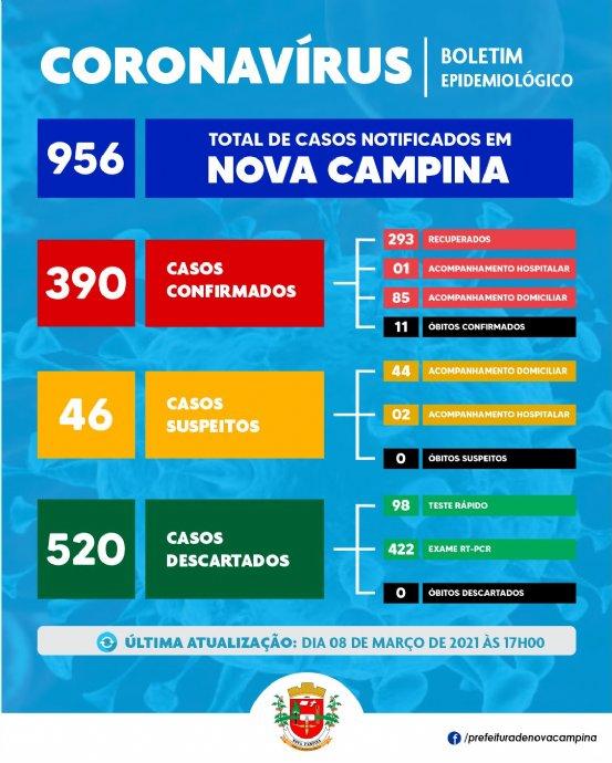 Nova Campina confirma mais 13 (treze) casos de Coronavírus