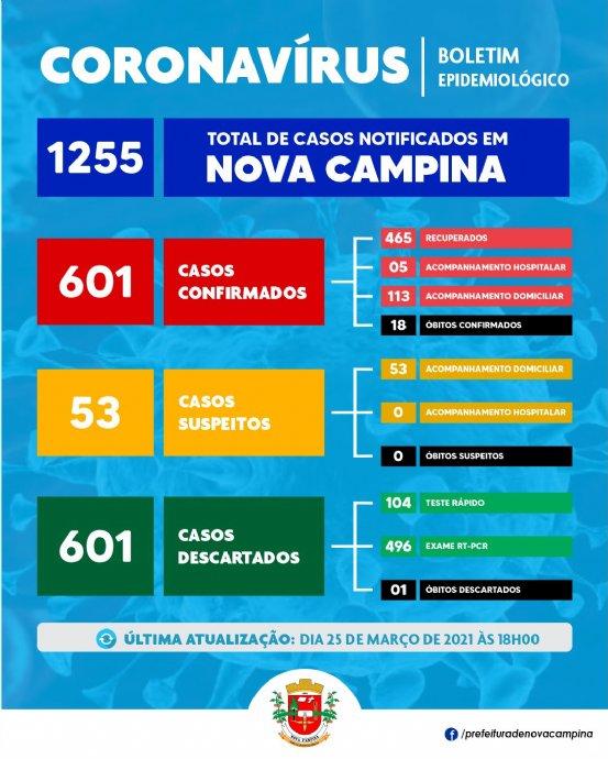 Nova Campina confirma mais 09 (nove) casos de Coronavírus