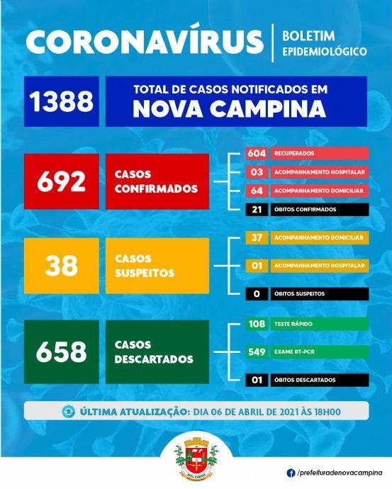 Nova Campina confirma mais 01 (um) caso de Coronavírus