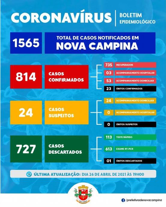 Nova Campina confirma mais 16 (dezesseis) casos de Coronavírus