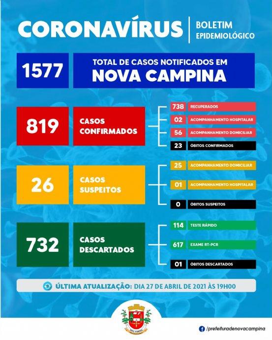 Nova Campina confirma mais 05 (cinco) casos de Coronavírus