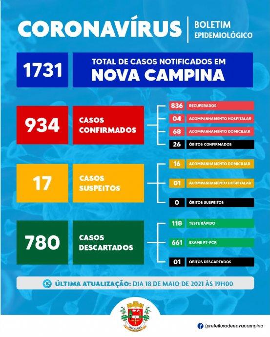 Nova Campina confirma mais 07 (sete) casos de Coronavírus