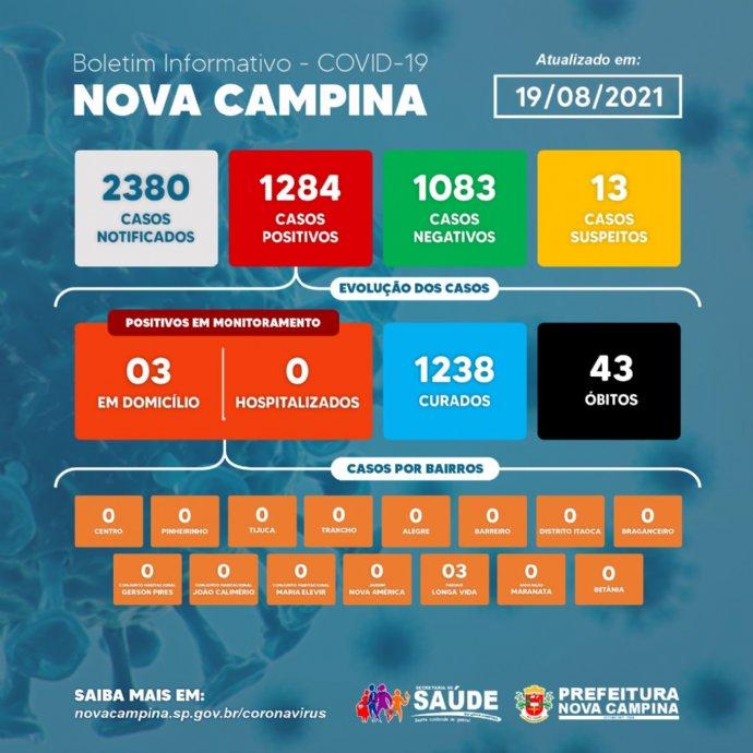 Nova Campina não registra novos casos CONFIRMADOS de Coronavírus nas últimas 72 horas